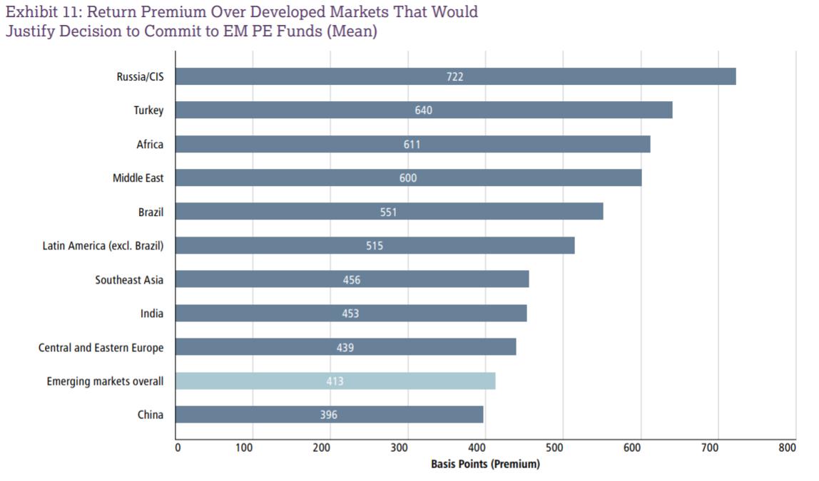 EMPEA return premium chart